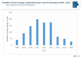 Number of new energy cooperatives in Germany 2008-2016