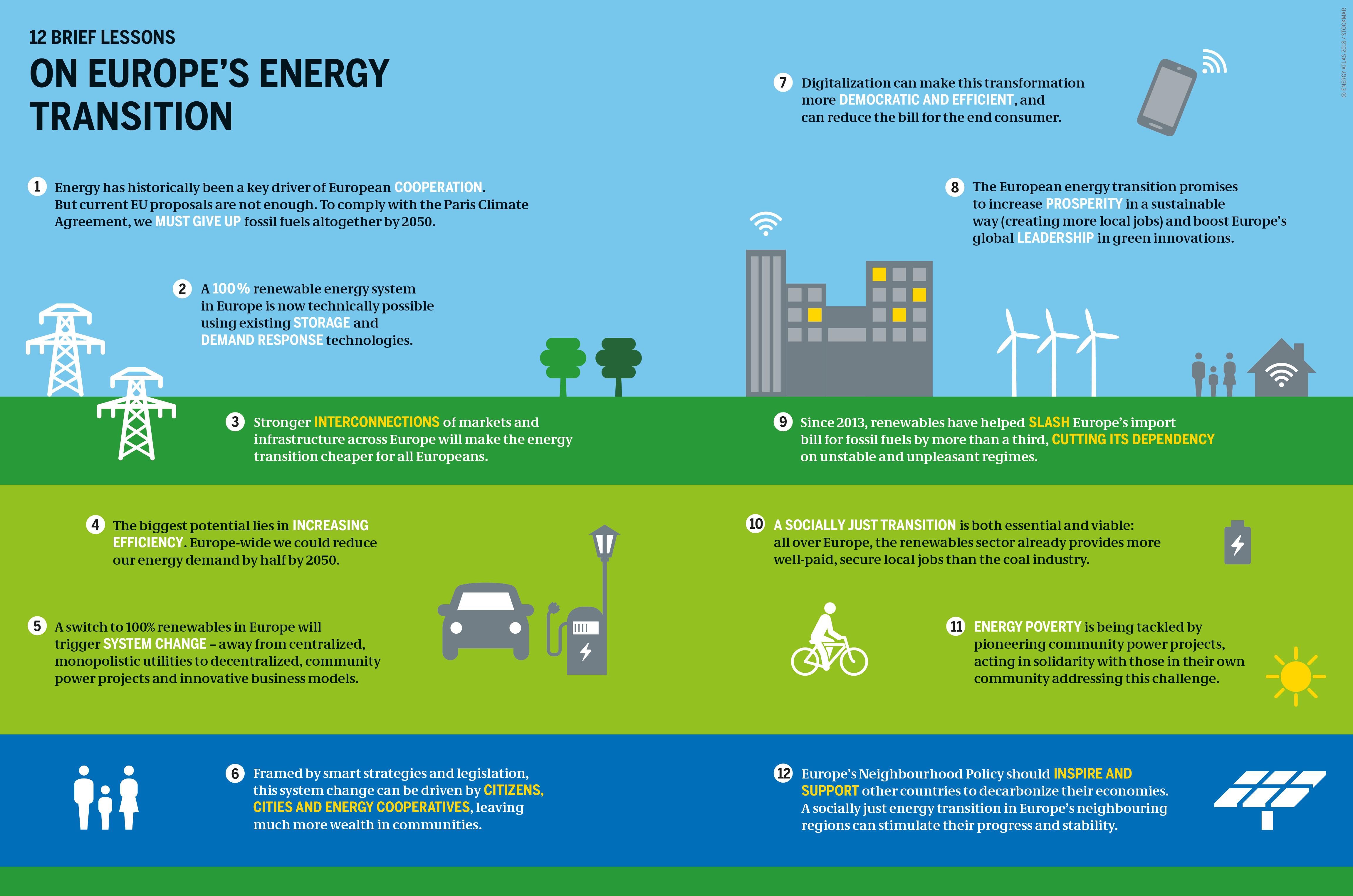 Energy Atlas In A Nutshell Heinrich B 246 Ll Stiftung